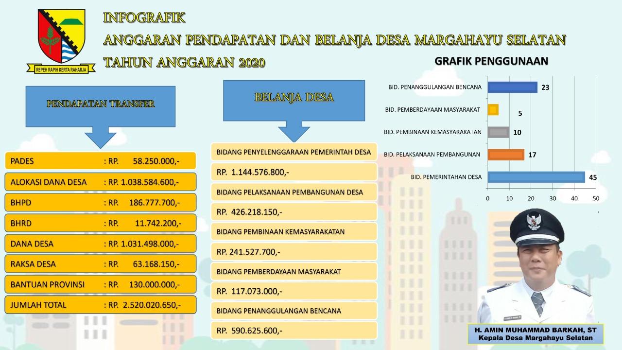 Infografik APBDES Tahun Anggaran 2020 Desa Margahayu Selatan